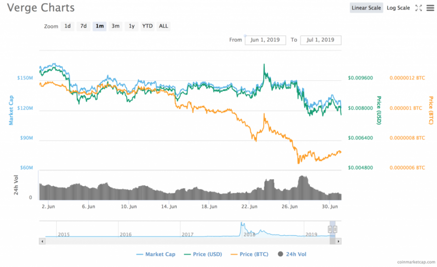 verge_chart.png